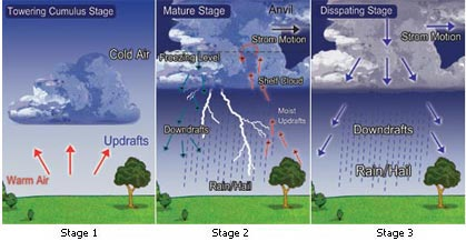 g-clouds-formation-stages